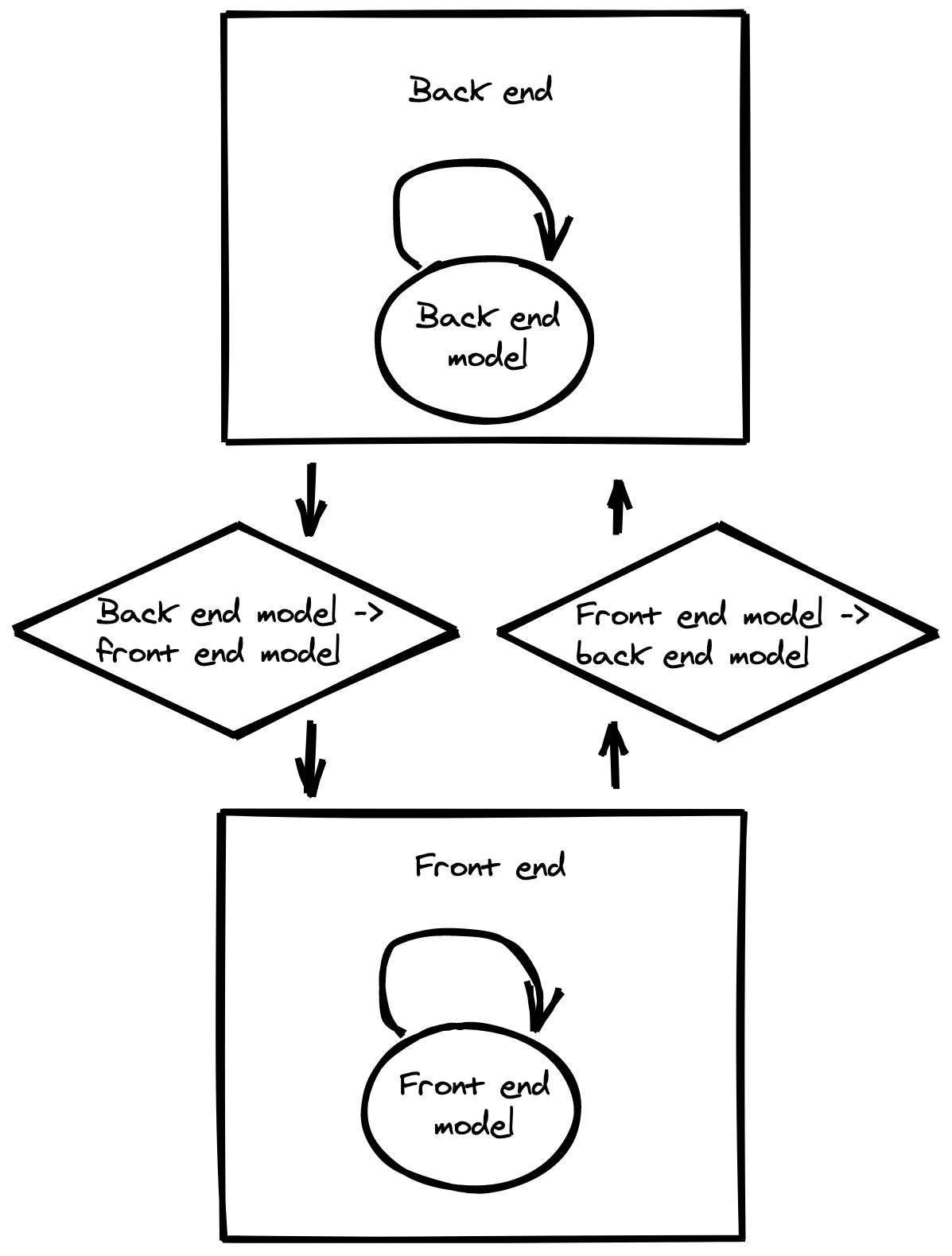 A diagram of backend and front end model integration